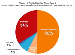 Smartphones et autres appareils mobiles : de plus en plus utilisés