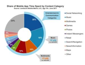 Réseaux sociaux, musique et multimédia : les applis préférées des utilisateurs de smartphones et de tablettes